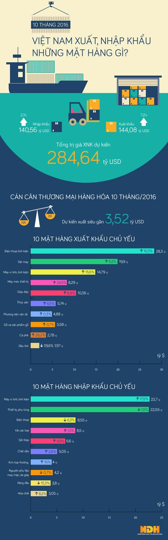 Top 10 mat hang xuat nhap khau lon nhat ca nuoc - Anh 1