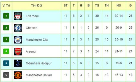 """Tieu diem vong 11 NHA: MU, Liverpool """"nhuom do"""" nuoc Anh - Anh 3"""