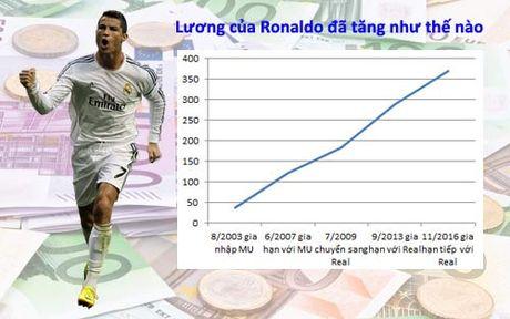 Ronaldo ky hop dong voi Real: Luong tang nhu ten lua - Anh 1