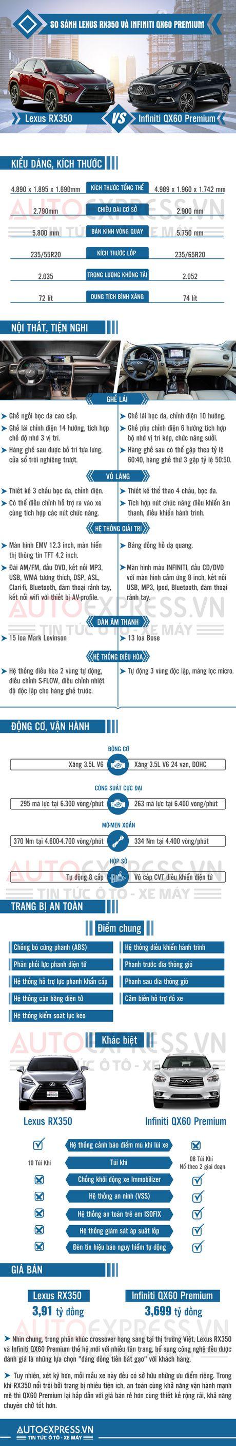 Chon Lexus RX350 hay Infiniti QX60 khi mua Crossover hang sang? - Anh 1