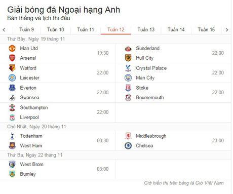 Vong 11 Premier League: Khi 'Quy vuong' khong con la M.U - Anh 7