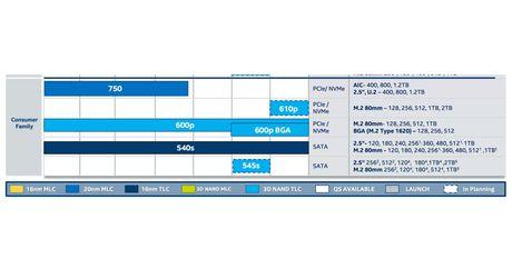 Intel se ban ra o SSD PCI-Express 610P trong nam 2017 - Anh 2