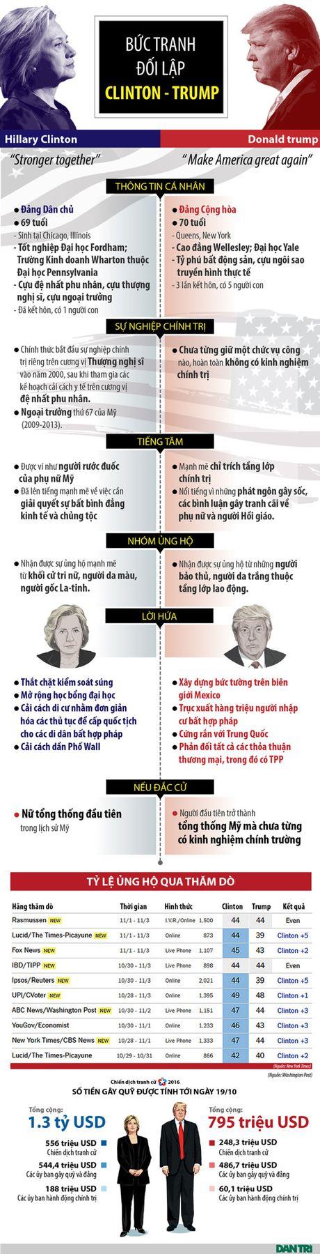 Cuoc so dau lich su Trump - Clinton - Anh 1