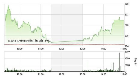 Phien chieu 8/11: ROS can moc 100.000 dong/CP, VN-Index giu vung da tang - Anh 1