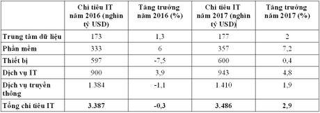 Chi tieu cho IT toan cau co the tang tro lai trong nam 2017 - Anh 1