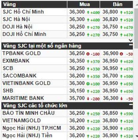Trump thanh Tong thong My, vang SJC trong nuoc vuot nguong 37 trieu dong/luong - Anh 1