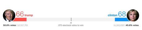 Ba Hillary vuot len voi 68 phieu dai cu tri, Trump bam sat nut - Anh 1