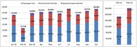 242,627 xe o to duoc nguoi Viet mua trong thang 10 thang - Anh 2