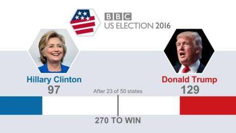 Truc tiep ket qua bau cu My: Trump dang thang the, gianh 137 phieu dai cu tri - Clinton 104 phieu - Anh 2