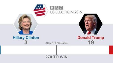Truc tiep ket qua bau cu My: Trump dang thang the, gianh 137 phieu dai cu tri - Clinton 104 phieu - Anh 8