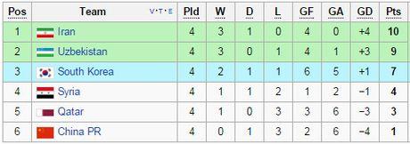 So thay tro Kiatisak buong xuoi, Thai Lan treo thuong lon tran gap Australia - Anh 2