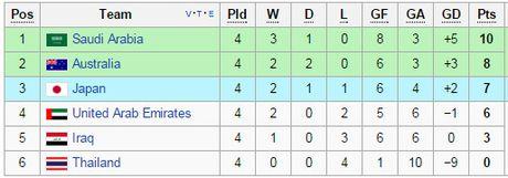 So thay tro Kiatisak buong xuoi, Thai Lan treo thuong lon tran gap Australia - Anh 3