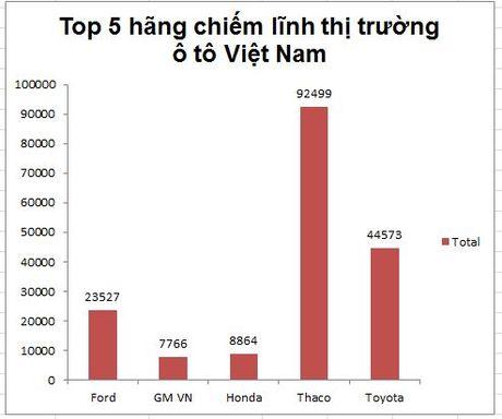 Thaco 'bo xa' Toyota tren thi truong o to Viet Nam - Anh 1