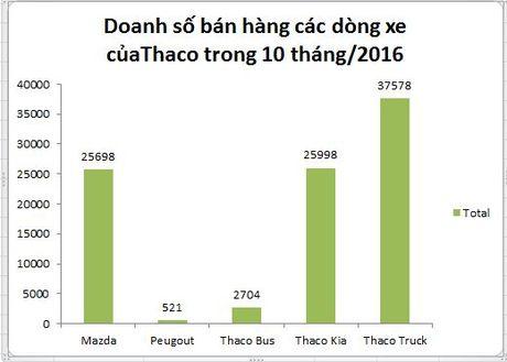 Thaco 'bo xa' Toyota tren thi truong o to Viet Nam - Anh 3