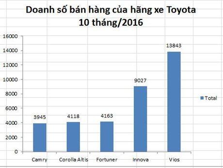 Thaco 'bo xa' Toyota tren thi truong o to Viet Nam - Anh 4