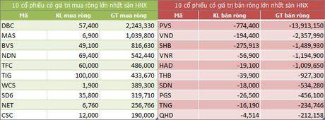 Ngay 10/11: Khoi ngoai ban rong tro lai gan 100 ty dong - Anh 2