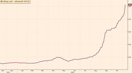 Gia than tang 250% trong 6 thang sau khi vuot 300 USD/tan - Anh 1