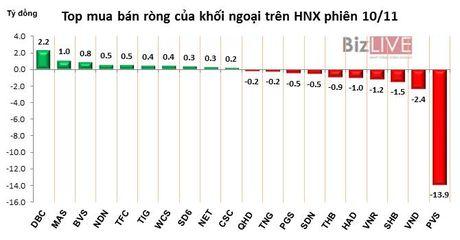 Phien 10/11: Chot loi ngan han, khoi ngoai ban rong gan 100 ty dong - Anh 2