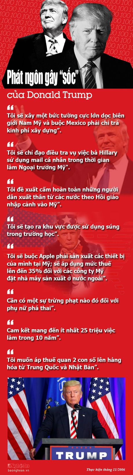 Infographic: Nhung phat ngon gay 'soc' cua Donald Trump - Anh 1