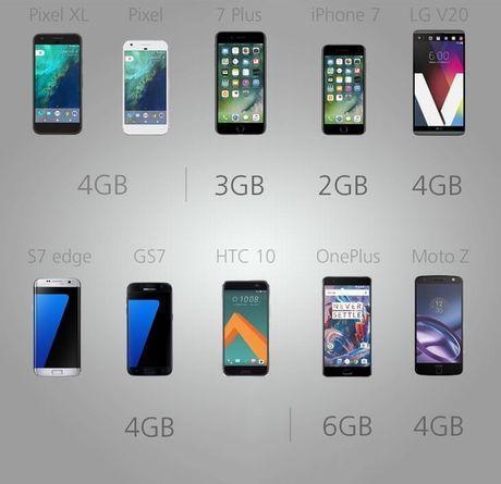"""Do"" cau hinh cac sieu pham smartphone hien nay - Anh 11"