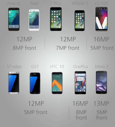 """Do"" cau hinh cac sieu pham smartphone hien nay - Anh 3"