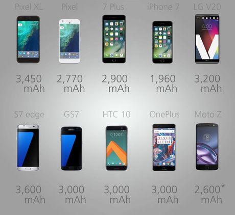 """Do"" cau hinh cac sieu pham smartphone hien nay - Anh 8"
