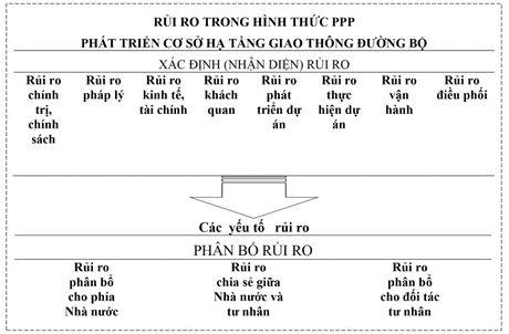 De xuat phan bo rui ro theo hinh thuc hop tac cong - tu trong dau tu phat trien co so ha tang giao thong duong bo Viet Nam - Anh 1