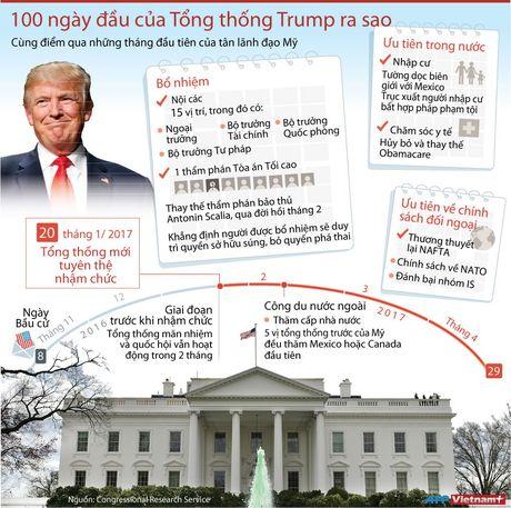 100 ngay dau cua tong thong dac cu My Donald Trump - Anh 1