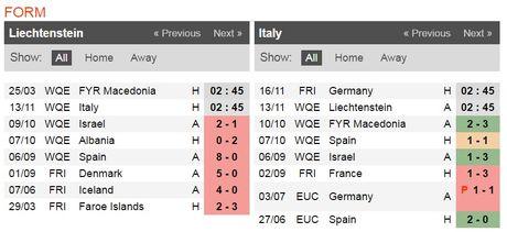 02h45 ngay 13/11, Liechtenstein vs Y: Dao choi tren dat khach - Anh 2