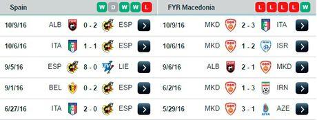 02h45 ngay 13/11, Tay Ban Nha vs Macedonia: Dao choi tren san nha - Anh 3
