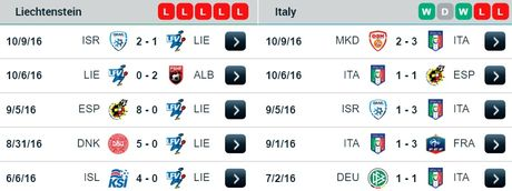 02h45 ngay 13/11, Liechtenstein vs Italia: Trong cay vao Verratti - Anh 2