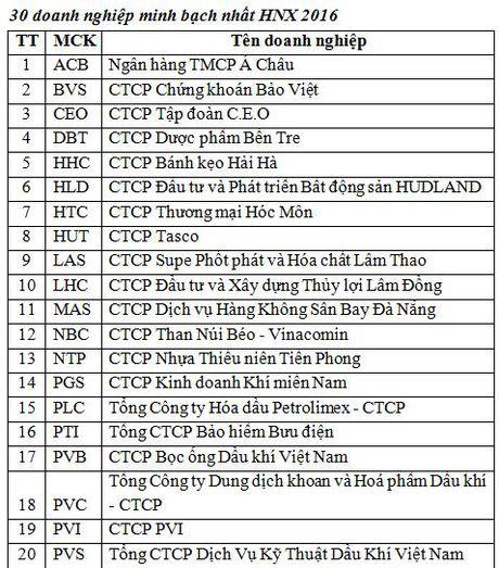 HNX vinh danh 10 doanh nghiep tien bo nhat trong CBTT va 30 doanh nghiep minh bach nhat - Anh 2