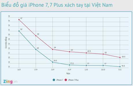 iPhone 7 xach tay xuong duoi 16 trieu - Anh 2
