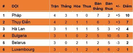 Hugo Lloris 'chon chan' sau qua da phat ky di, Phap van co 3 diem truoc Thuy Dien - Anh 5