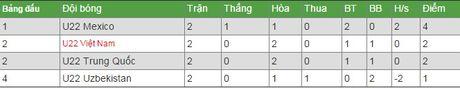 Link xem truc tiep U22 Viet Nam vs U22 Uzbekistan - Anh 2