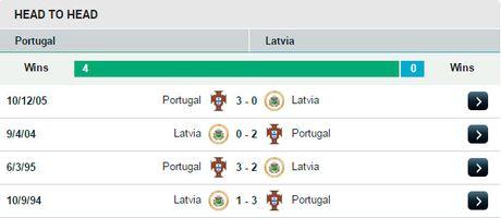 02h45 ngay 14/11, Bo Dao Nha vs Latvia: Nha vua di 'san' diem - Anh 3