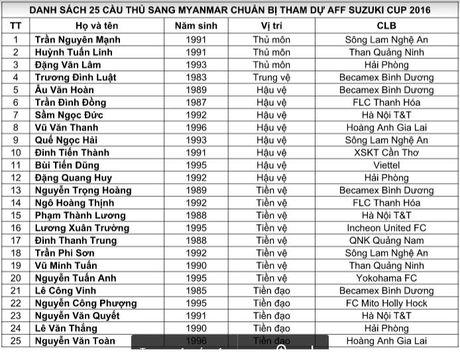 Chinh thuc: HLV Huu Thang chot danh sach 5 cau thu bi loai. - Anh 3