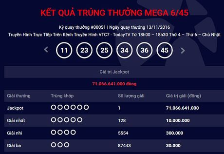 Nguoi Viet Nam thu 3 trung xo so hon 71 ty dong - Anh 1