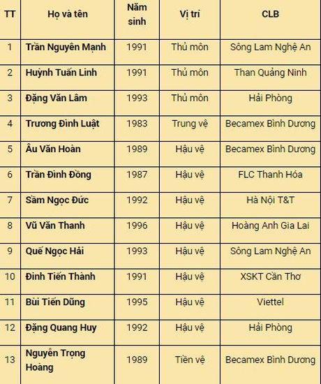 Se co them 2 cau thu Viet Nam bi loai truoc tran ra quan gap Myanmar - Anh 2