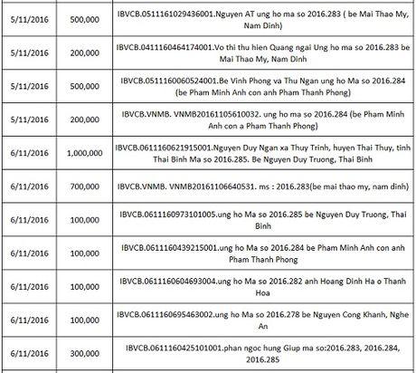 Ban doc ung ho cac hoan canh kho khan 10 ngay dau thang 11/2016 - Anh 14