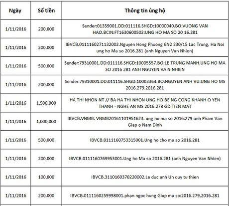 Ban doc ung ho cac hoan canh kho khan 10 ngay dau thang 11/2016 - Anh 1