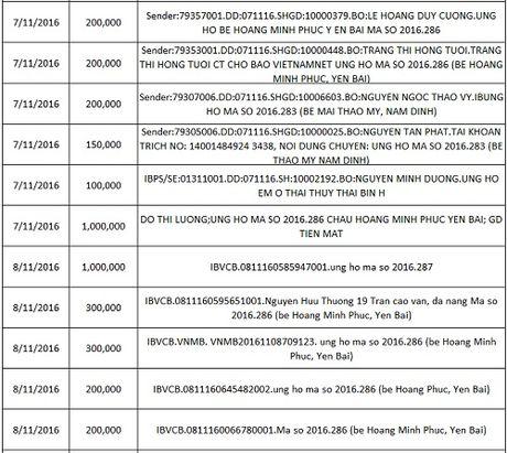 Ban doc ung ho cac hoan canh kho khan 10 ngay dau thang 11/2016 - Anh 23