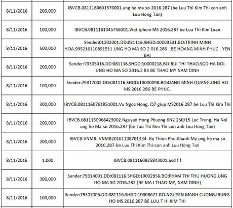 Ban doc ung ho cac hoan canh kho khan 10 ngay dau thang 11/2016 - Anh 25