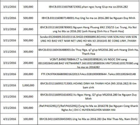 Ban doc ung ho cac hoan canh kho khan 10 ngay dau thang 11/2016 - Anh 5