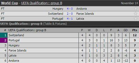 Clip Ronaldo lap cu dup, Bo Dao Nha dai thang Latvia - Anh 2