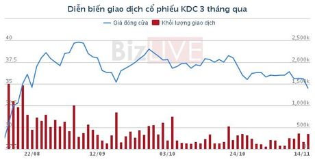 KIDO sap phat hanh 1.000 ty dong trai phieu trong quy IV - Anh 1