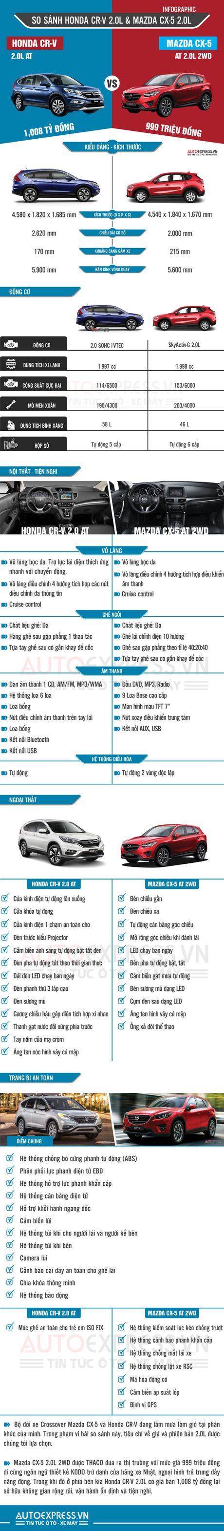 Mua xe 5 cho, chon Mazda CX-5 hay Honda CR-V? - Anh 1