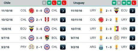 06h30 ngay 16/11, Chile vs Uruguay: Dai nan lam dau - Anh 2