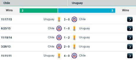 06h30 ngay 16/11, Chile vs Uruguay: Dai nan lam dau - Anh 3
