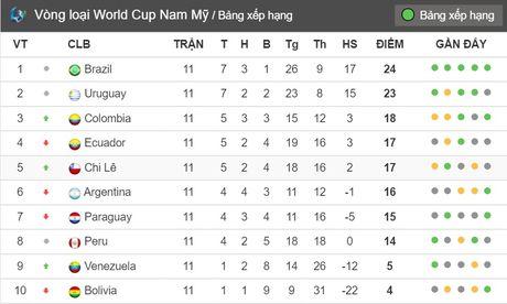06h30 ngay 16/11, Chile vs Uruguay: Dai nan lam dau - Anh 5